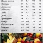 Теперь ты можешь самостоятельно посчитать бжу и калорийность продуктов!