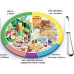 Питание под разные тренировочные цели.