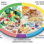 Здорово питаться - это дорого?