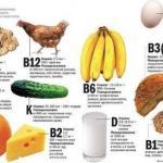 Витамины в бодибилдинге.