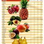 Таблицы калорийности продуктов.