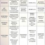 Таблица анализов, за уровнем которых стоит следить любому спортсмену, занимающем железным спортом.