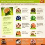 Полезные и вредные продукты для вашего здоровья.